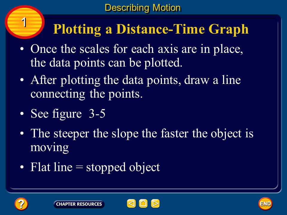On a distance-time graph, the distance is plotted on the vertical axis and the time on the horizontal axis. Plotting a Distance-Time Graph Describing