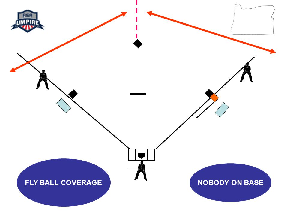 FLY BALL COVERAGE NOBODY ON BASE