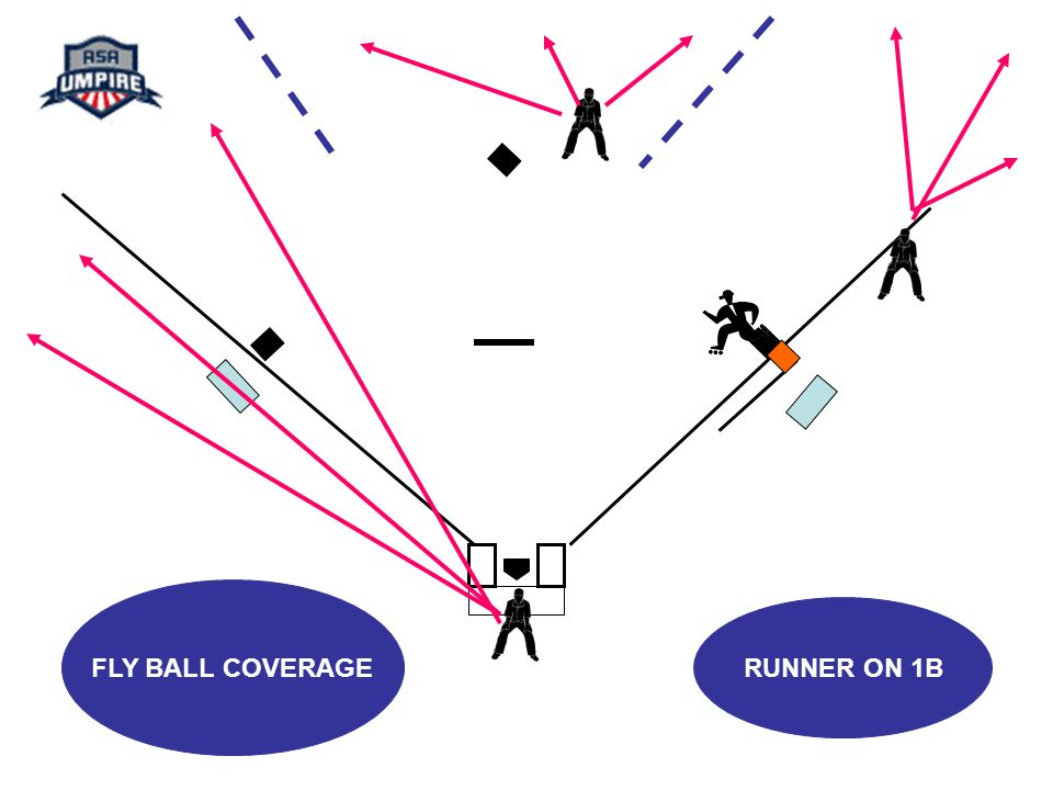 FLY BALL COVERAGE RUNNER ON 1B