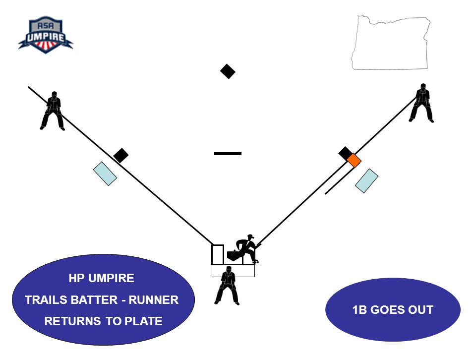 1B GOES OUT HP UMPIRE TRAILS BATTER - RUNNER RETURNS TO PLATE