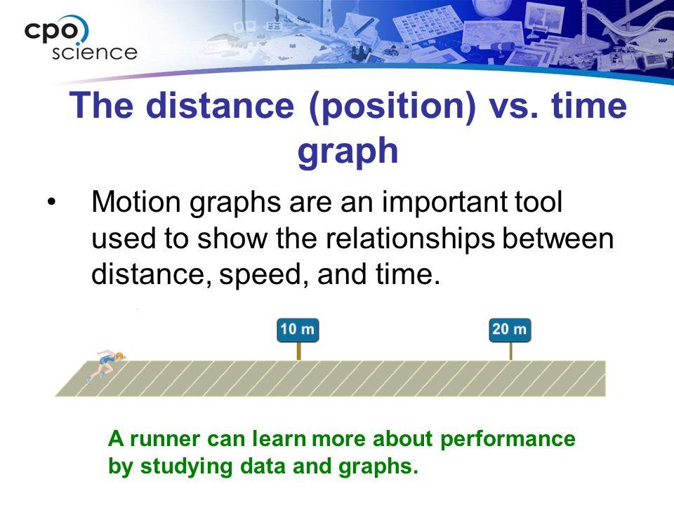 The distance vs.time graph Distance vs.