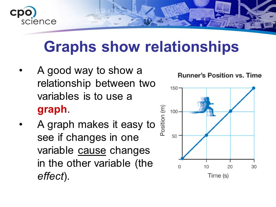 Graphs show relationships A good way to show a relationship between two variables is to use a graph. A graph makes it easy to see if changes in one va