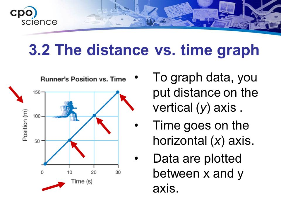 3.2 The distance vs. time graph To graph data, you put distance on the vertical (y) axis. Time goes on the horizontal (x) axis. Data are plotted betwe