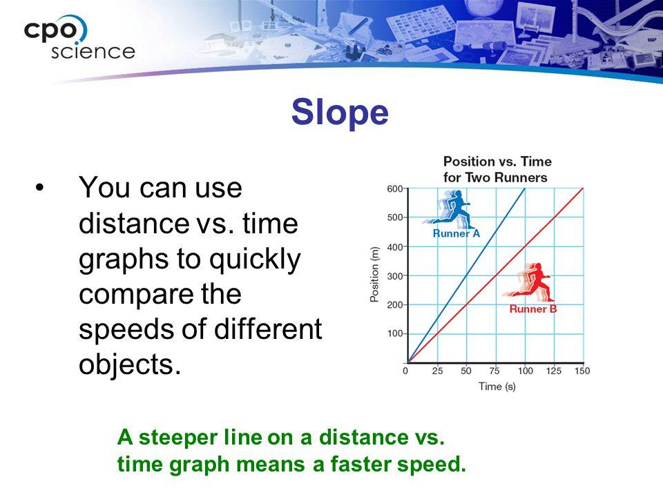 Distance vs.time graphs The distance vs.