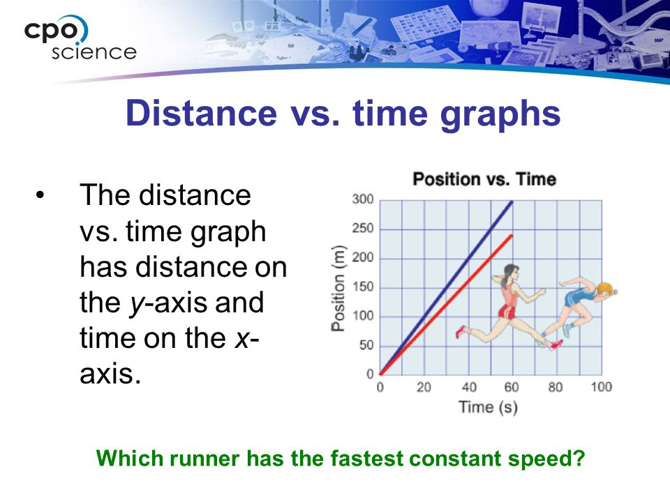 Speed vs. time graphs These graphs each show the same event. What differences do you notice?