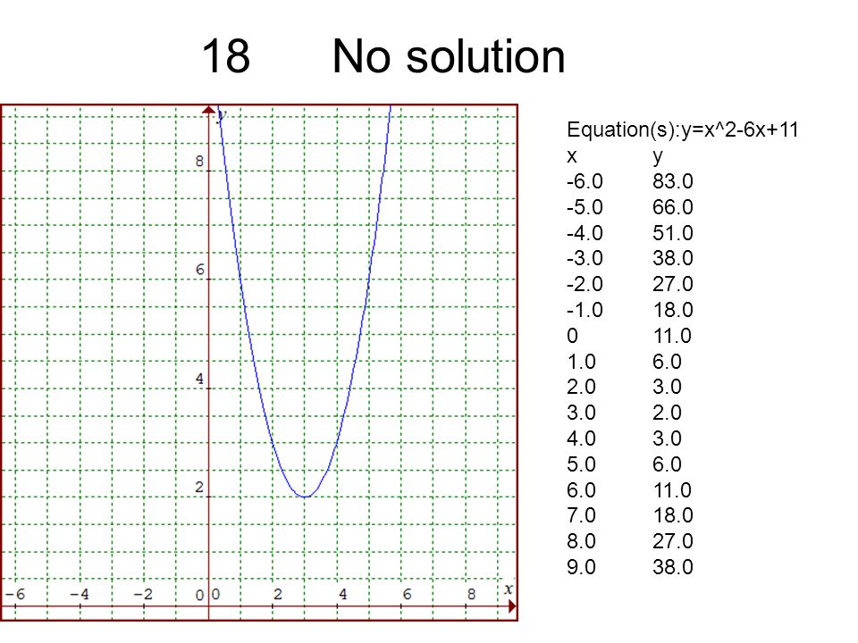 18 No solution Equation(s):y=x^2-6x+11 xy -6.083.0 -5.066.0 -4.051.0 -3.038.0 -2.027.0 -1.018.0 011.0 1.06.0 2.03.0 3.02.0 4.03.0 5.06.0 6.011.0 7.018.0 8.027.0 9.038.0