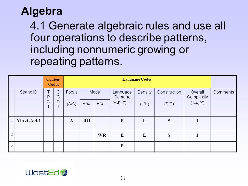 31 Algebra 4.1 Generate algebraic rules and use all four operations to describe patterns, including nonnumeric growing or repeating patterns.
