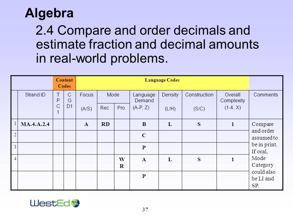 37 Algebra 2.4 Compare and order decimals and estimate fraction and decimal amounts in real-world problems.