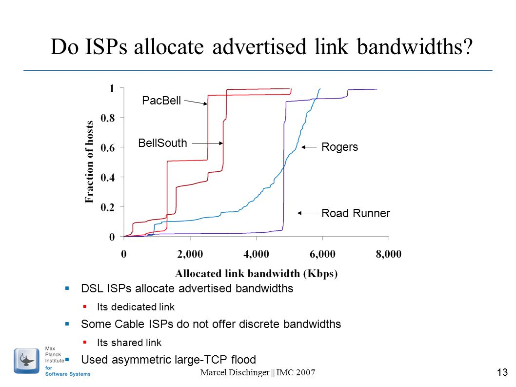 13 Marcel Dischinger || IMC 2007 Do ISPs allocate advertised link bandwidths.