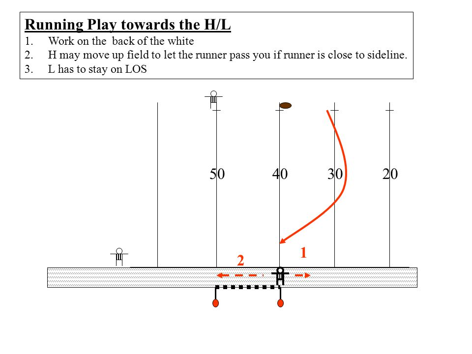 20504030 Ball down inside hash 1.S or U will retrieve 2.Same ball stays in play 3.Keep yourself wider than the players