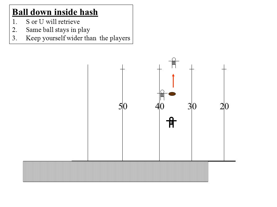 20 30 H S L Measurements 1.Grab chain by the clip 2.Carry to the spot marked by the L 3.Place clip at back end of the line 4.If it is a first down release chains to S to set up 5.If it is short, reset the chains