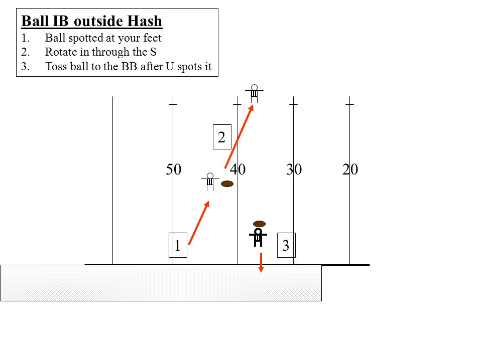 R Receiver in motion The receiver to your side in motion is your key until he crosses the center