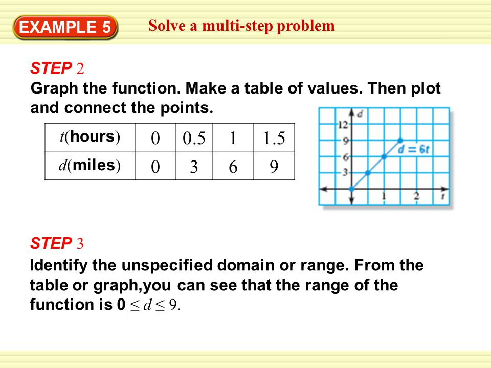 Solve a multi-step problem STEP 2 Graph the function. Make a table of values. Then plot and connect the points. t( hours ) 00.511.5 d( miles ) 0369 ST