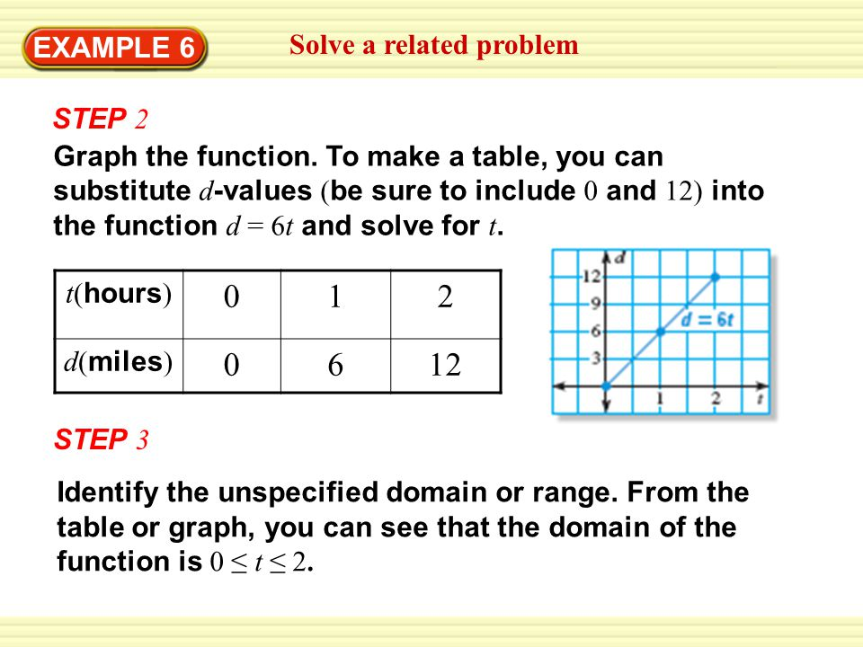 EXAMPLE 6 Solve a related problem STEP 2 Graph the function. To make a table, you can substitute d -values ( be sure to include 0 and 12) into the fun