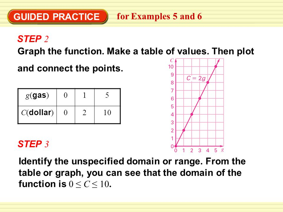 GUIDED PRACTICE for Examples 5 and 6 STEP 2 Graph the function.