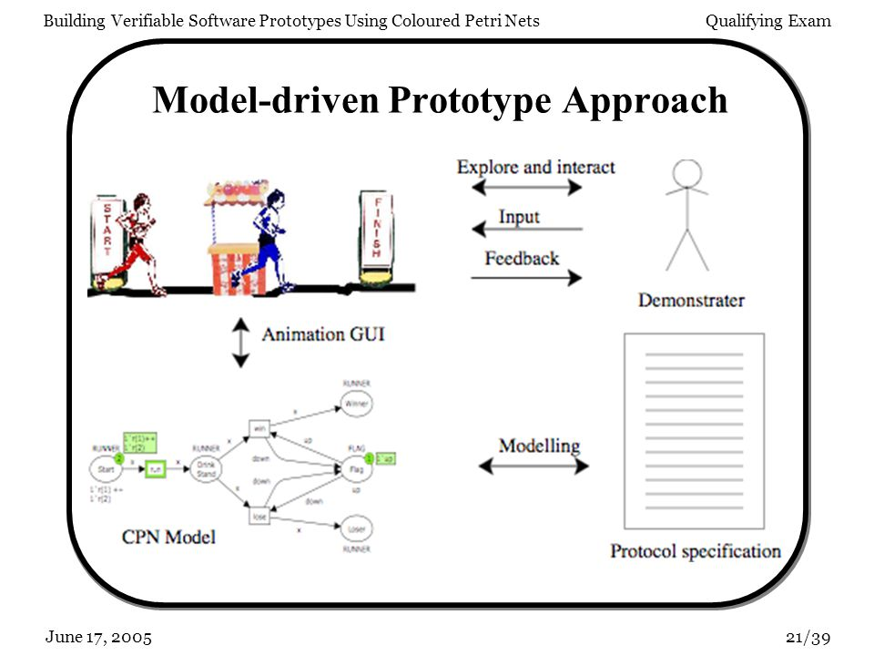 Building Verifiable Software Prototypes Using Coloured Petri NetsQualifying Exam 21/39June 17, 2005 Model-driven Prototype Approach