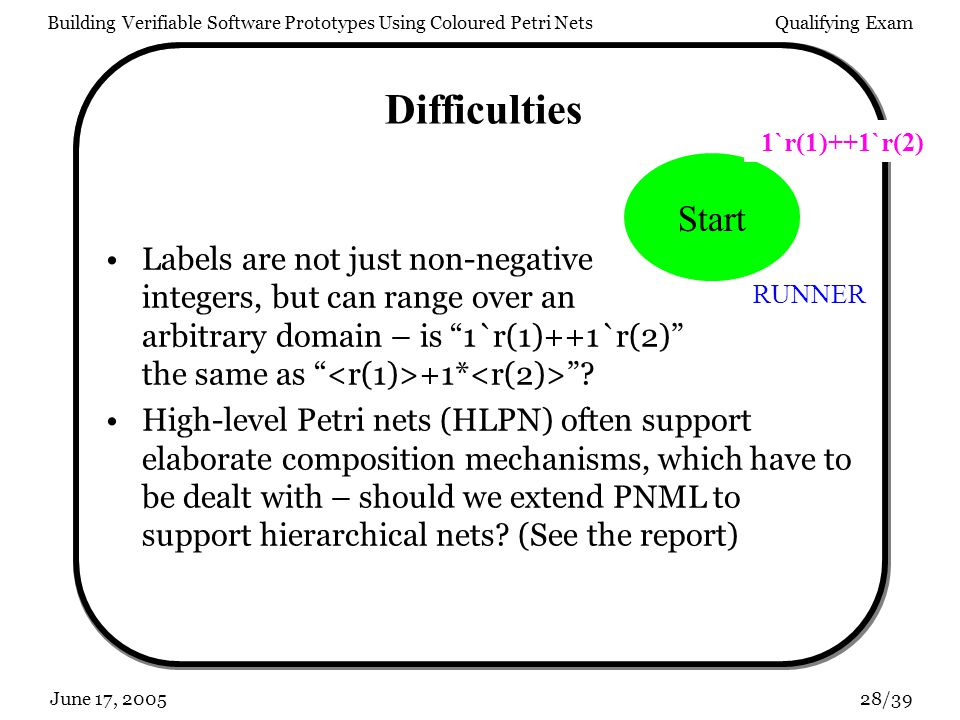 Building Verifiable Software Prototypes Using Coloured Petri NetsQualifying Exam 28/39June 17, 2005 Difficulties Labels are not just non-negative integers, but can range over an arbitrary domain – is 1`r(1)++1`r(2) the same as +1* .