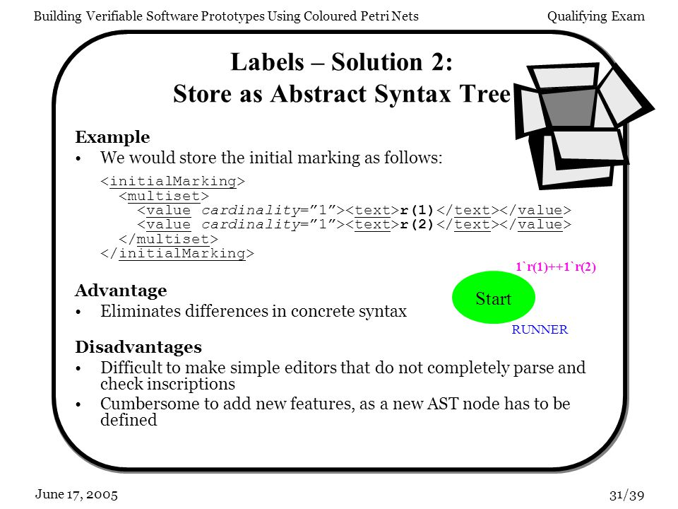 Building Verifiable Software Prototypes Using Coloured Petri NetsQualifying Exam 31/39June 17, 2005 Labels – Solution 2: Store as Abstract Syntax Tree Example We would store the initial marking as follows: r(1) r(2) Advantage Eliminates differences in concrete syntax Disadvantages Difficult to make simple editors that do not completely parse and check inscriptions Cumbersome to add new features, as a new AST node has to be defined Start 1`r(1)++1`r(2) RUNNER