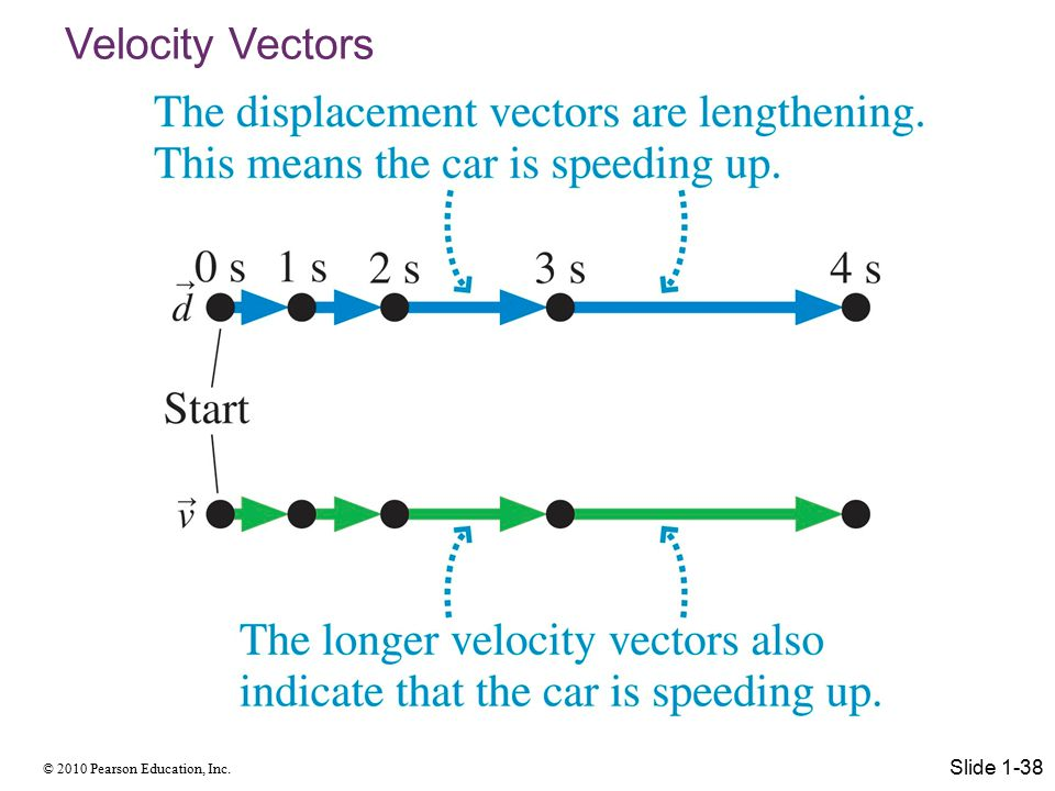 © 2010 Pearson Education, Inc. Velocity Vectors Slide 1-38