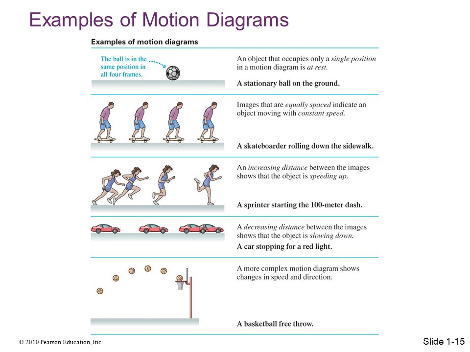 © 2010 Pearson Education, Inc. Examples of Motion Diagrams Slide 1-15
