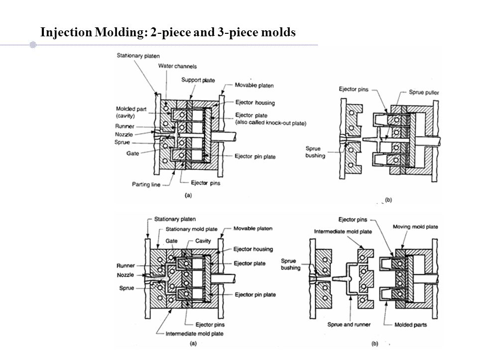 Injection Molding: 2-piece and 3-piece molds