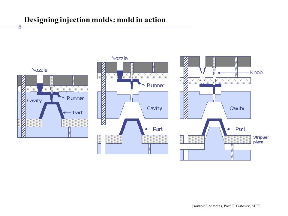 Designing injection molds: mold in action [source: Lec notes, Prof T. Gutosky, MIT]