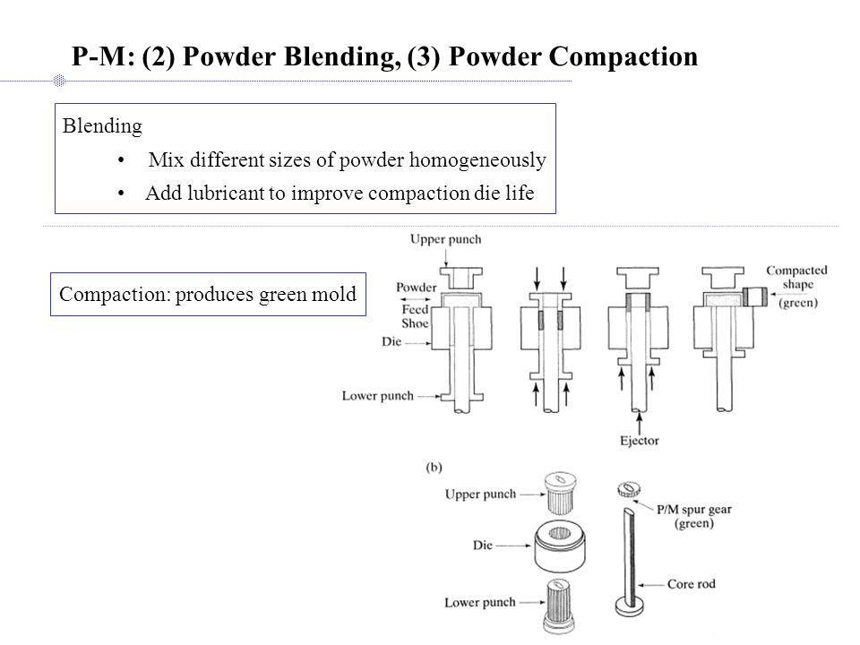 P-M: (4) Sintering, (5) Finishing Green compact  heated in oven to 70% ~ 90% of melting point  Diffusion weld Sintering: 3-stage Sintering furnace:burn off lubricant  sinter  cool down Finishing: 1.Coining and sizing: forging die to improve dimensional accuracy 2.Impregnation: e.g.