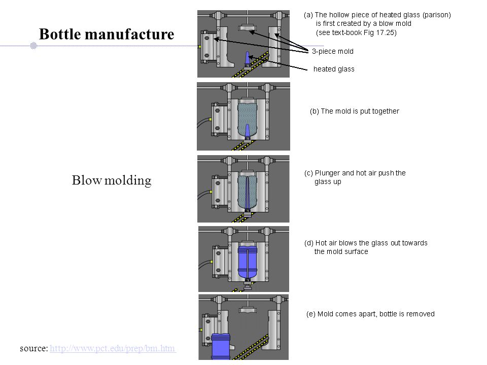 Plastics Processing: Compression and Transfer Molding compression molding transfer molding (more complex shapes)