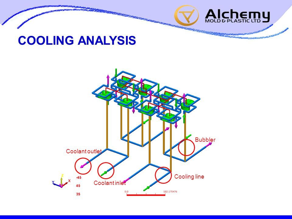 COOLING ANALYSIS Coolant inlet Coolant outlet Bubbler Cooling line