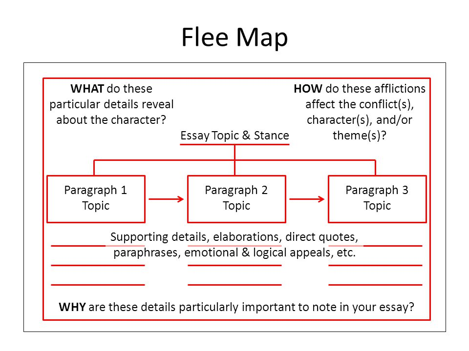 kite runner argument essay thinking maps directions ppt  flee map paragraph 1 topic paragraph 2 topic paragraph 3 topic essay topic stance supporting