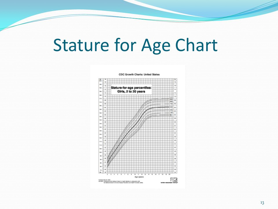 Stature for Age Chart 13