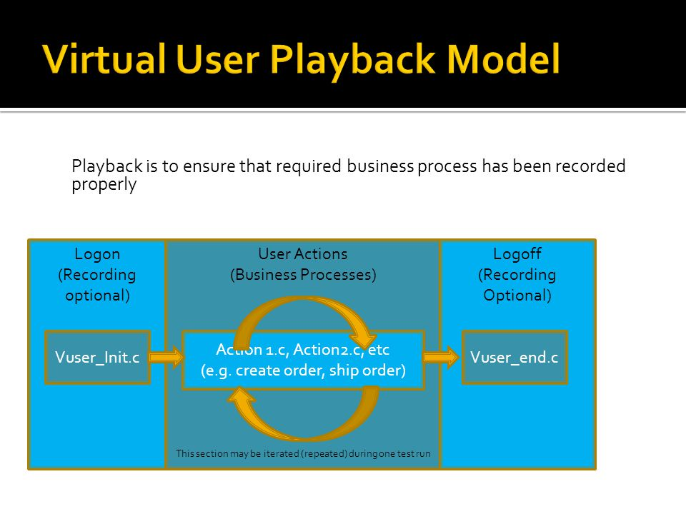 Playback is to ensure that required business process has been recorded properly Logon (Recording optional) User Actions (Business Processes) This sect