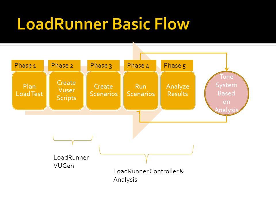 Plan Load Test Create Vuser Scripts Create Scenarios Run Scenarios Analyze Results Tune System Based on Analysis Phase 1Phase 2Phase 3Phase 4Phase 5 L