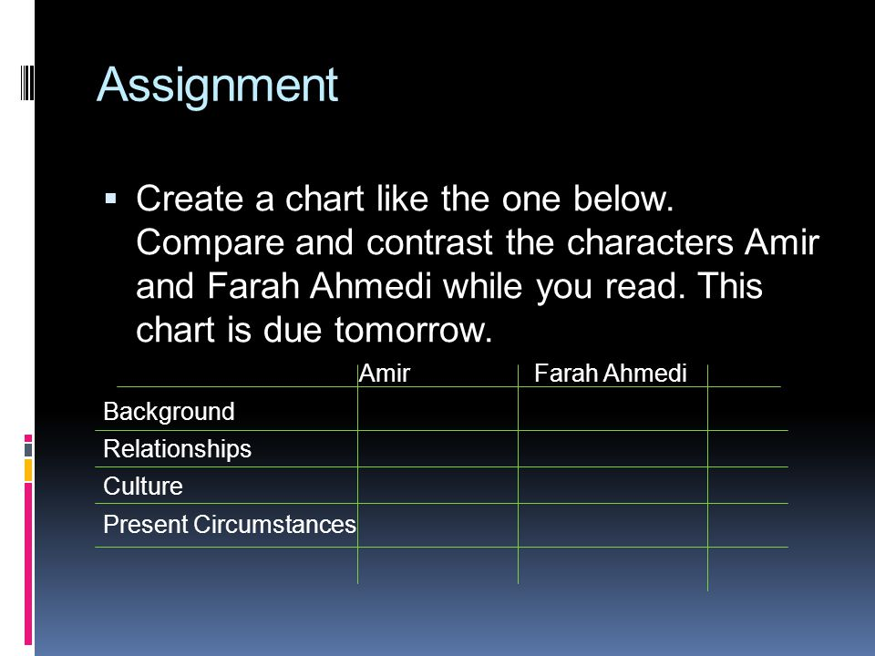 Assignment  Create a chart like the one below. Compare and contrast the characters Amir and Farah Ahmedi while you read. This chart is due tomorrow.