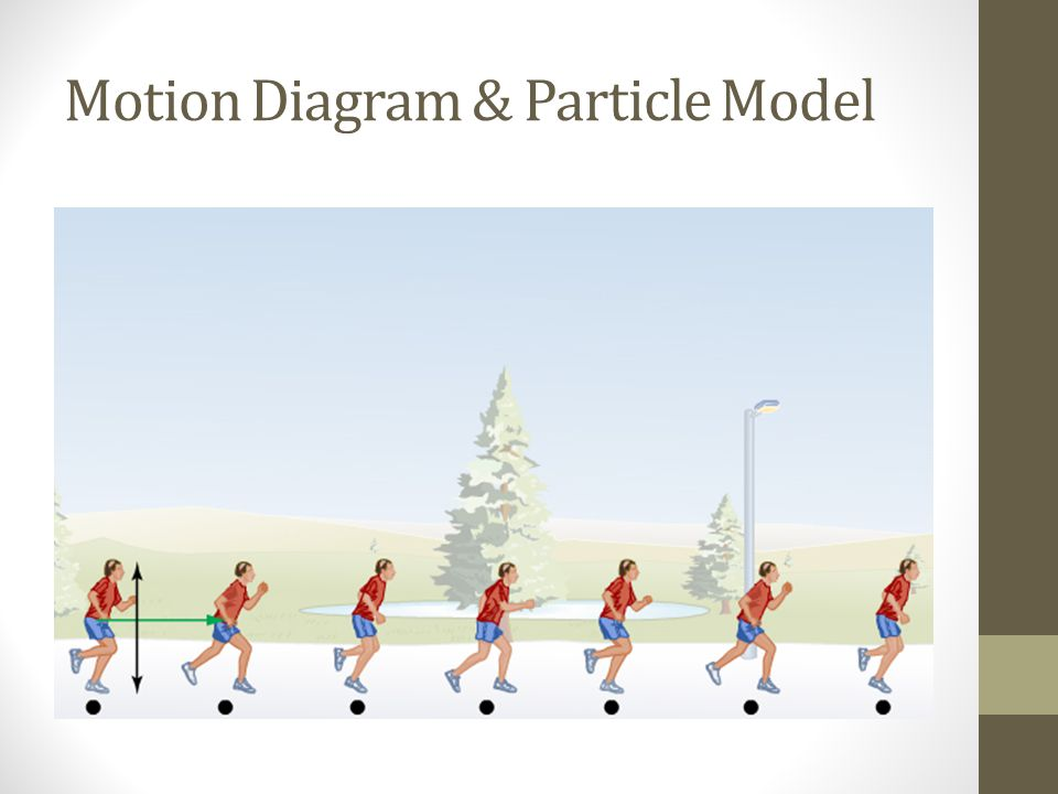 Motion Diagram & Particle Model