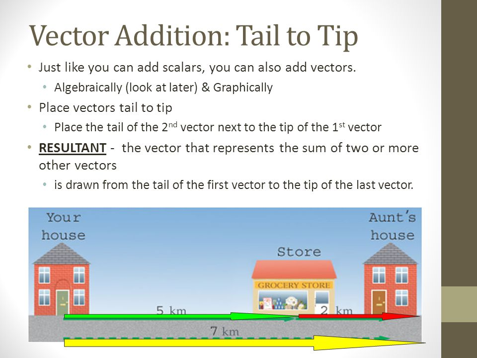 Vector Addition: Tail to Tip Just like you can add scalars, you can also add vectors.