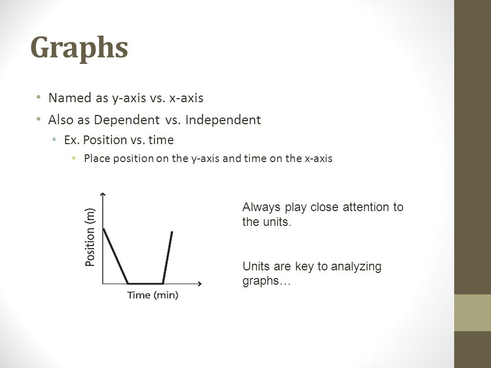 Graphs Named as y-axis vs. x-axis Also as Dependent vs. Independent Ex. Position vs. time Place position on the y-axis and time on the x-axis Always p