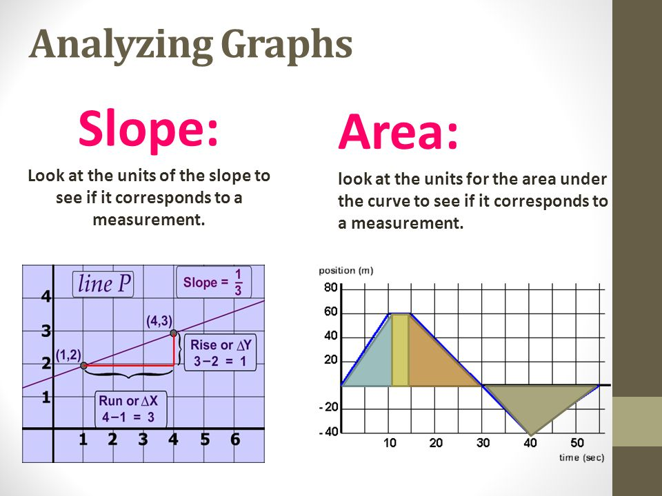 Analyzing Graphs Slope: Look at the units of the slope to see if it corresponds to a measurement. Area: look at the units for the area under the curve
