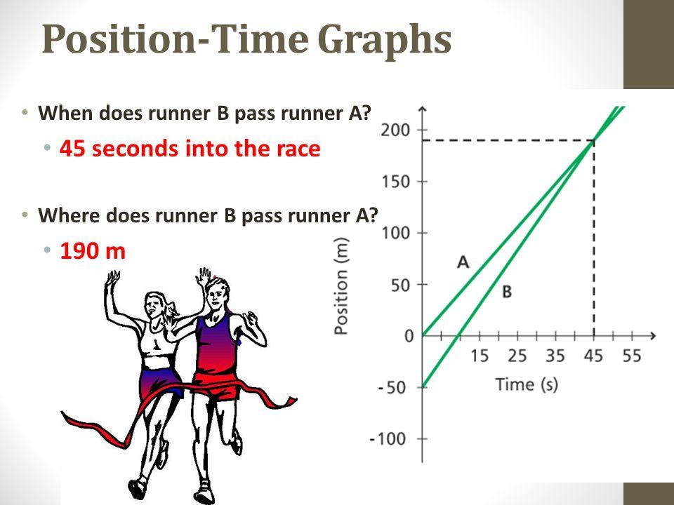 Position-Time Graphs When does runner B pass runner A? 45 seconds into the race Where does runner B pass runner A? 190 m