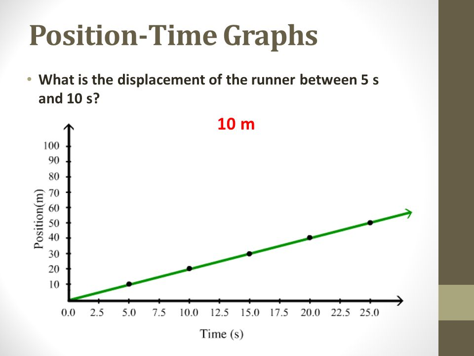 Position-Time Graphs What is the displacement of the runner between 5 s and 10 s? 10 m