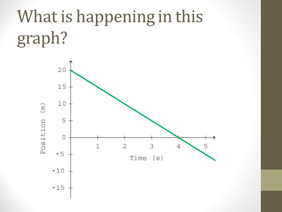 What is happening in this graph?