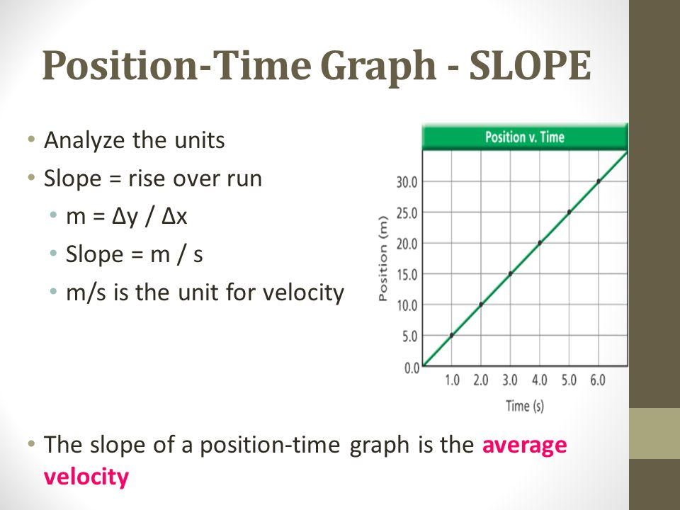 Position-Time Graph - SLOPE Analyze the units Slope = rise over run m = ∆y / ∆x Slope = m / s m/s is the unit for velocity The slope of a position-time graph is the average velocity