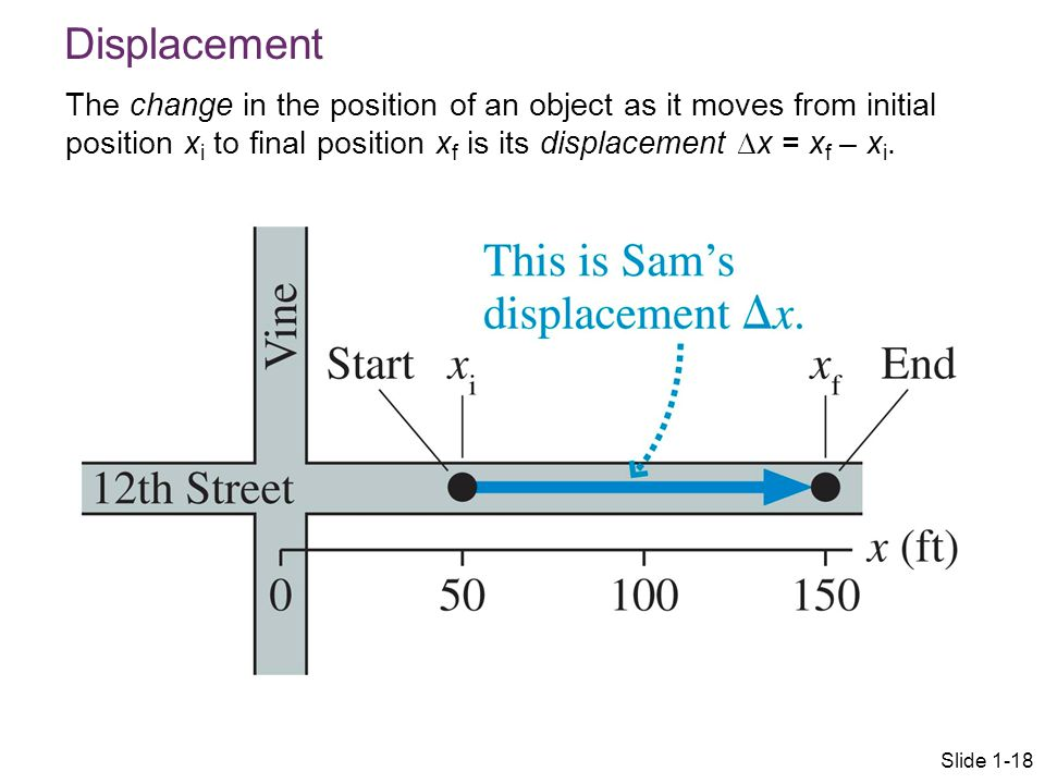 Displacement The change in the position of an object as it moves from initial position x i to final position x f is its displacement ∆x = x f – x i. S