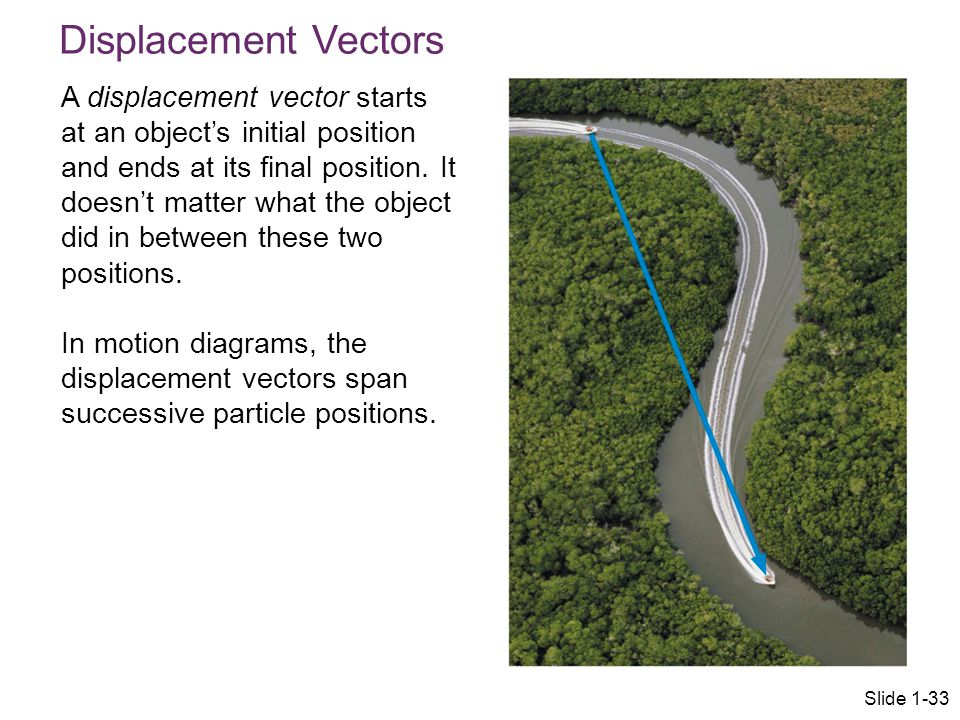 Displacement Vectors A displacement vector starts at an object's initial position and ends at its final position. It doesn't matter what the object di