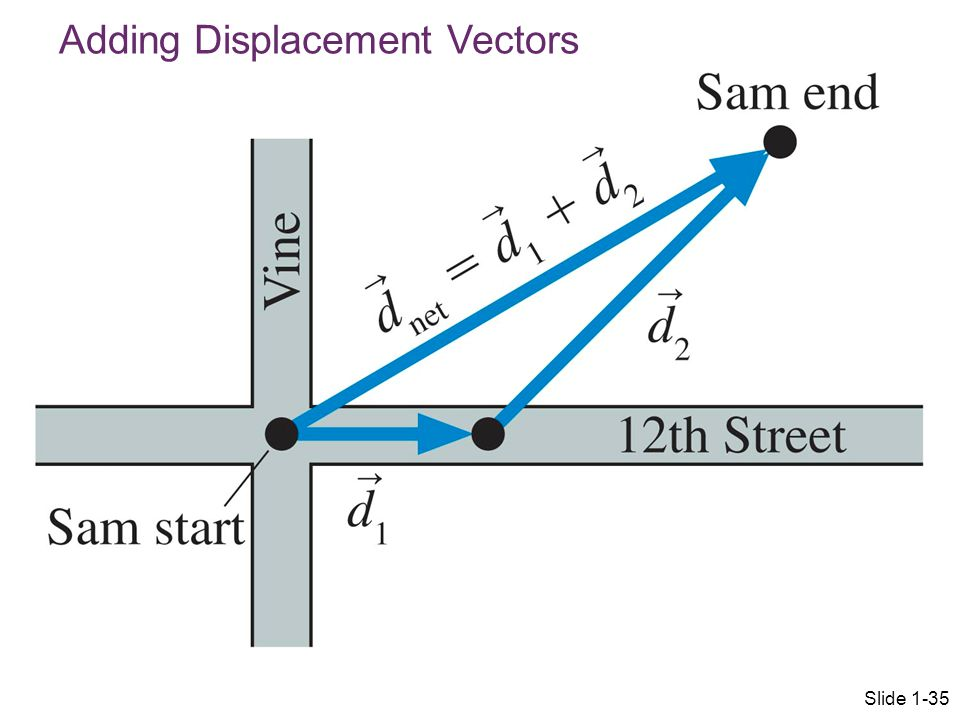 Adding Displacement Vectors Slide 1-35
