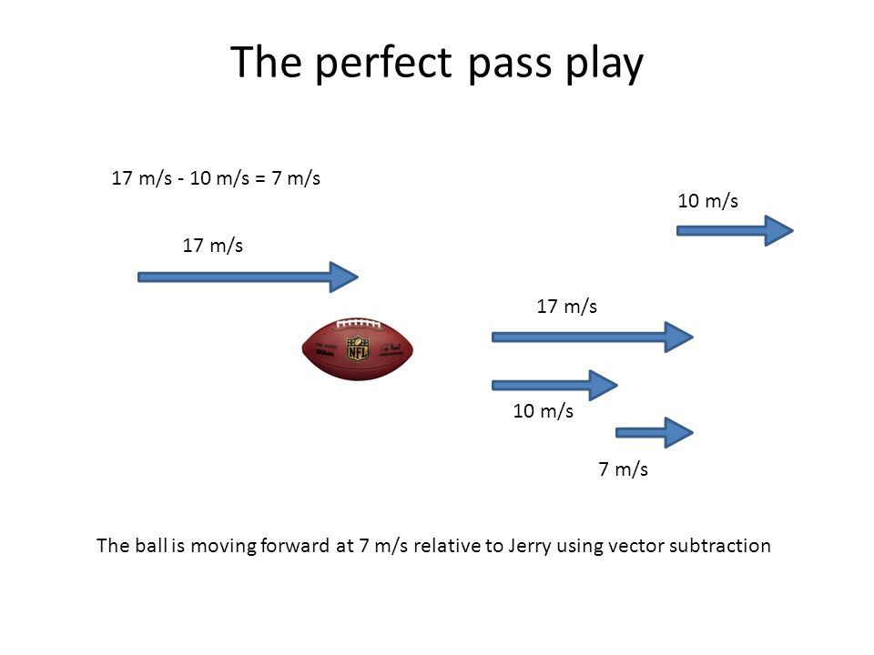 The perfect pass play 17 m/s 10 m/s 17 m/s - 10 m/s = 7 m/s The ball is moving forward at 7 m/s relative to Jerry using vector subtraction 10 m/s 17 m
