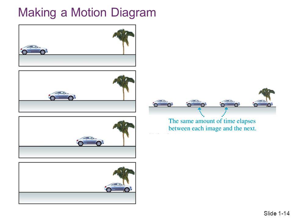 Making a Motion Diagram Slide 1-14