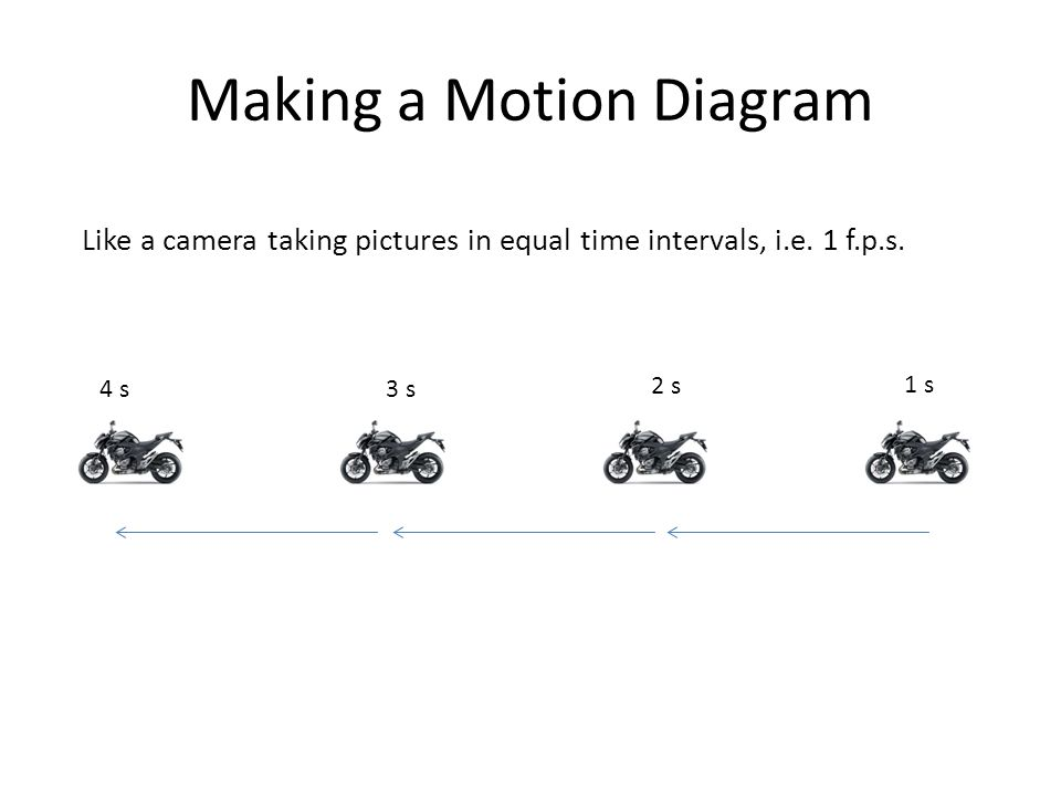 Examples of Motion Diagrams Slide 1-15