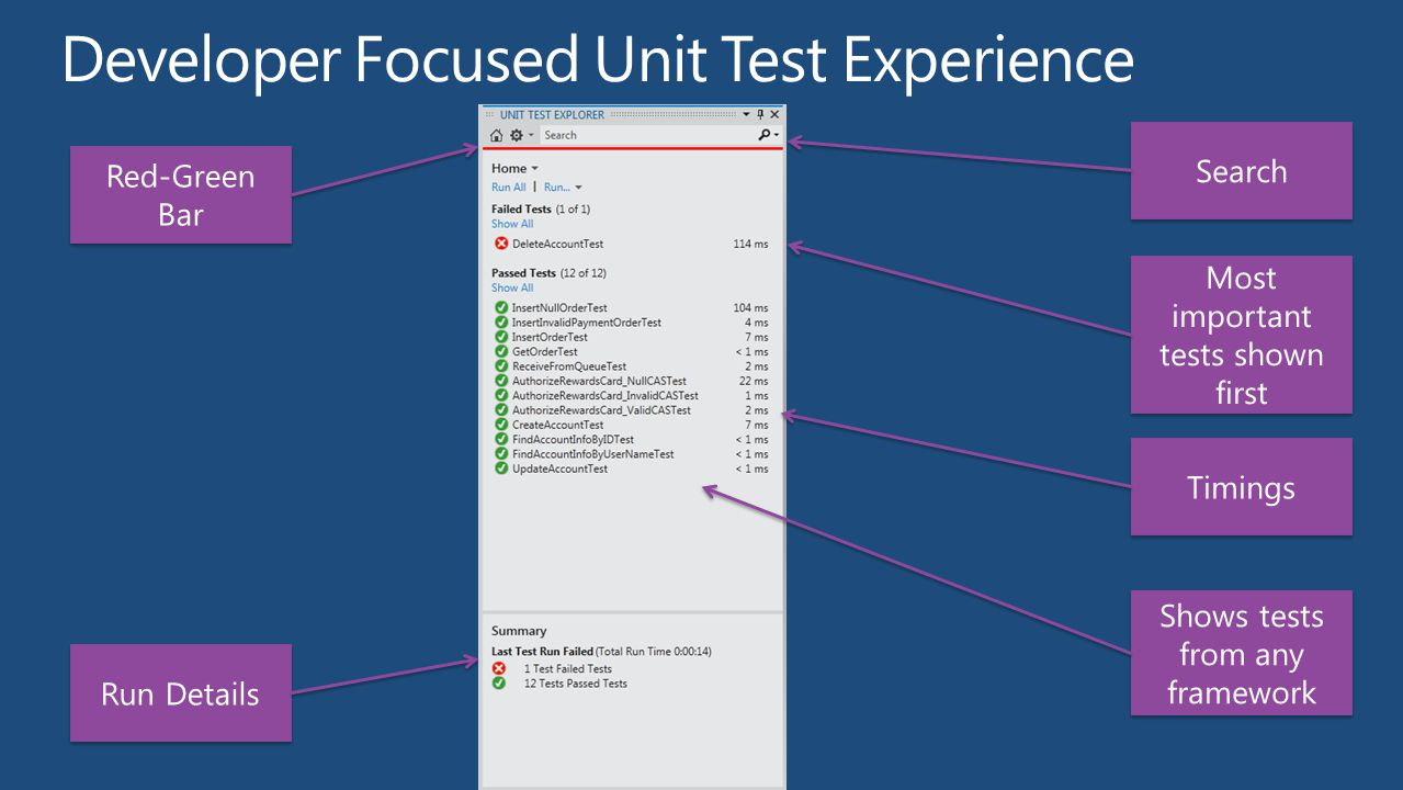demo Unit Testing on Team Build in the Cloud