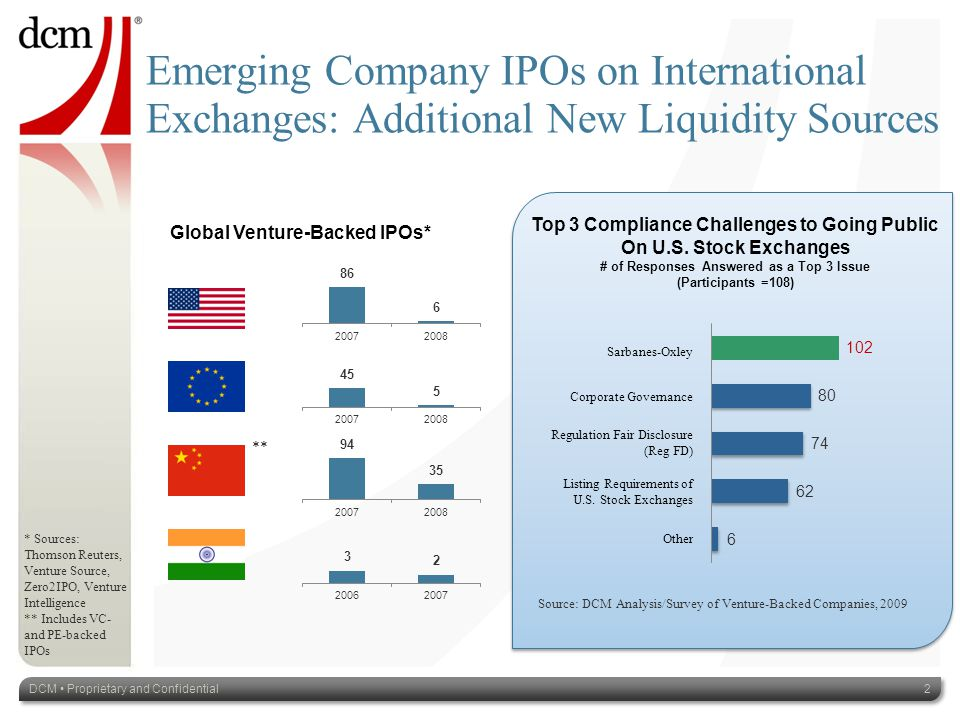 Emerging Company IPOs on International Exchanges: Additional New Liquidity Sources Global Venture-Backed IPOs* * Sources: Thomson Reuters, Venture Source, Zero2IPO, Venture Intelligence ** Includes VC- and PE-backed IPOs Top 3 Compliance Challenges to Going Public On U.S.